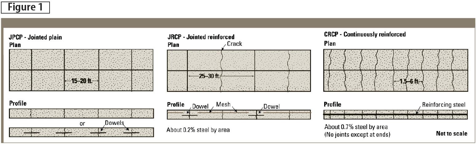 The three basic types of concrete pavement design. Images courtesy American Concrete Paving Association
