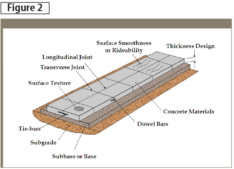 With concrete pavements, features such as slab thickness, joint dimensions, and load transfer requirements must be considered. Image courtesy American Concrete Paving Association