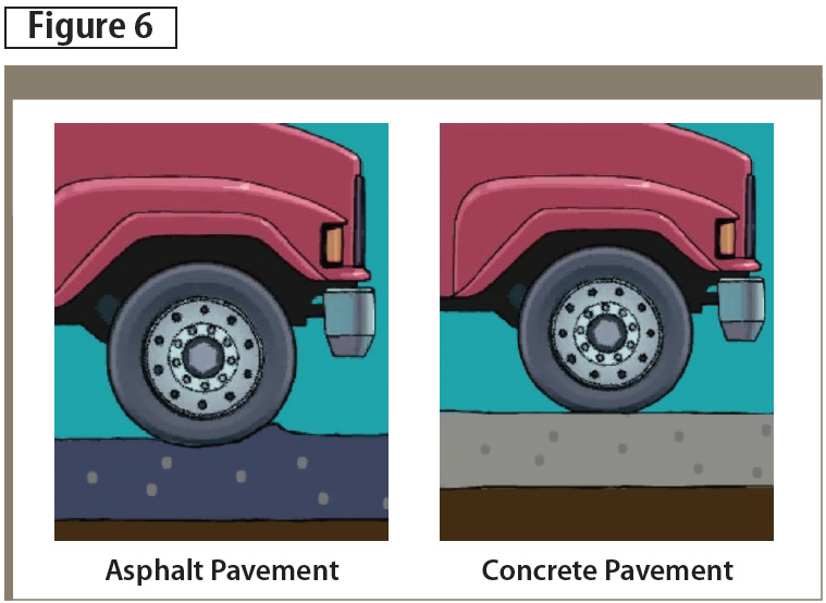 Fuel consumption is partly a function of the degree to which pavement deflects in response to the load applied as the wheels of heavy vehicles traverse the surface. Images courtesy Cement Association of Canada