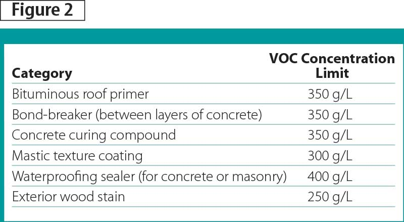 voc regulations These are the groups of people who are potentially susceptible to the effects of  vocs in the home scientists say short-term exposure to high.