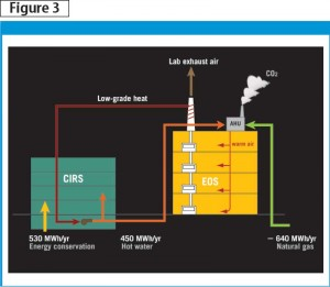 Annual energy use for CIRS and Earth and Ocean Sciences (EOS) building energy saving. Images courtesy Perkins+Will