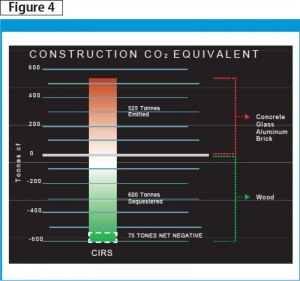 Embodied carbon emissions from construction materials.