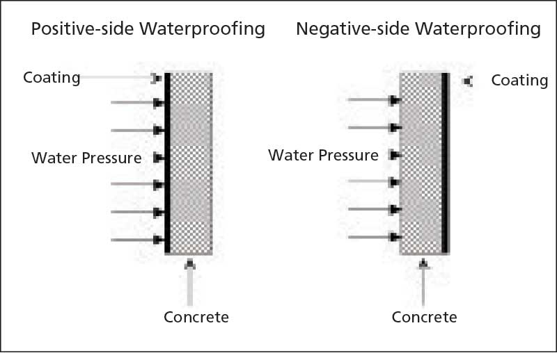 this diagram shows where the waterproofing coating will be placed on  negative- and positive-
