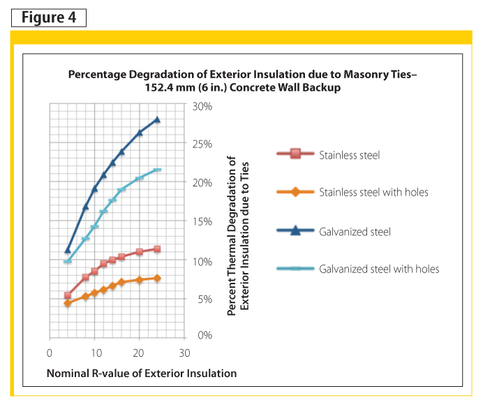 Effective R-values and thermal reduction factors for brick ties in brick veneer walls with concrete backup.