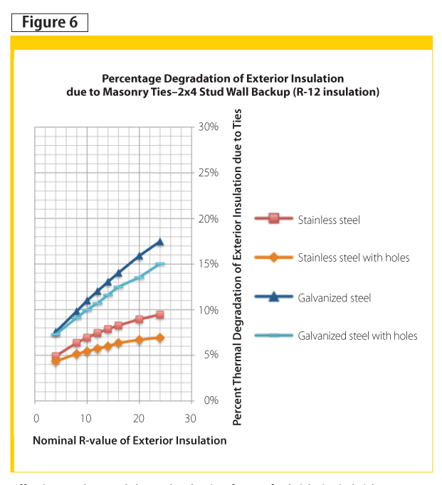 Effective R-values and thermal reduction factors for brick ties in brick veneer walls with wood frame backup.