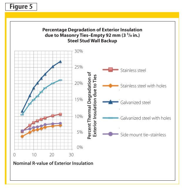 Effective R-values and thermal reduction factors for brick ties in brick veneer walls with steel stud backup.