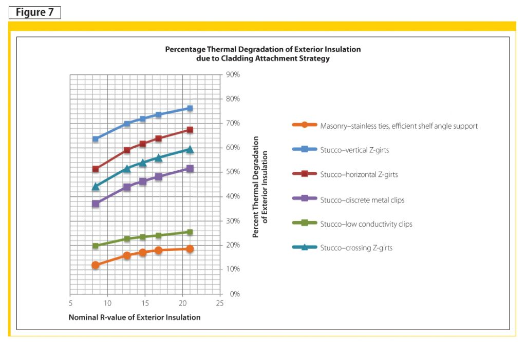 Effective R-values and thermal reduction factors for various claddings.