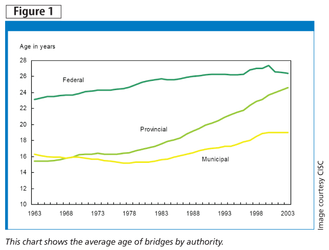 This chart shows the average age of bridges by authority. Image courtesy CISC