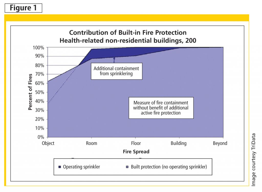 This graph shows the contribution of built-in fire protection for health-related non-residential buildings in 2003.