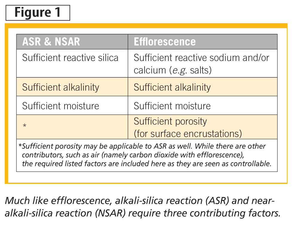 Much like effl orescence, alkali-silica reaction (ASR) and nearalkali- silica reaction (NSAR) require three contributing factors.