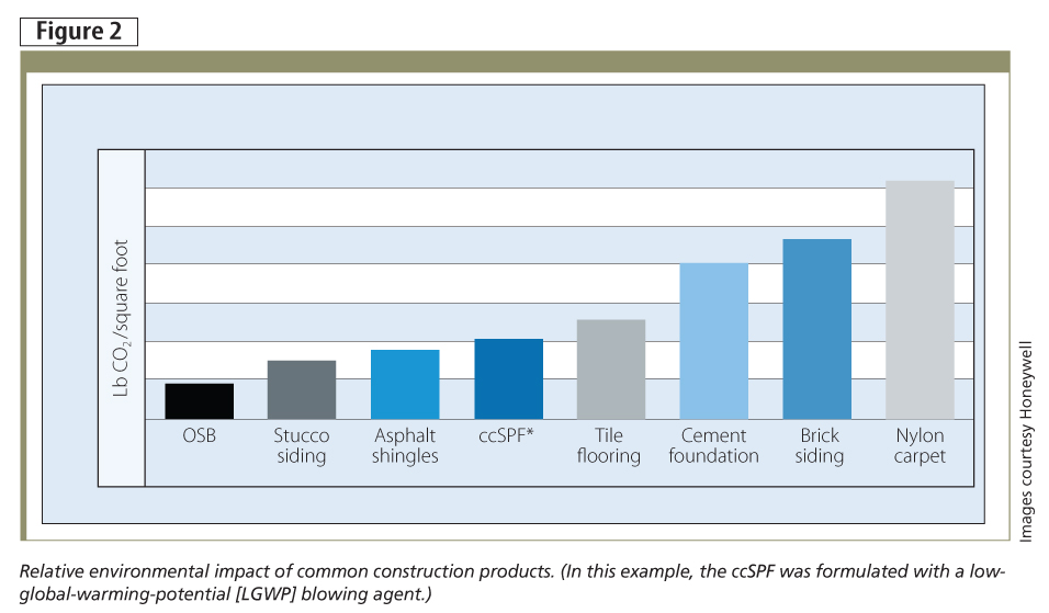 Relative environmental impact of common construction products. (In this example, the ccSPF was formulated with a low-global-warming-potential [LGWP] blowing agent.)