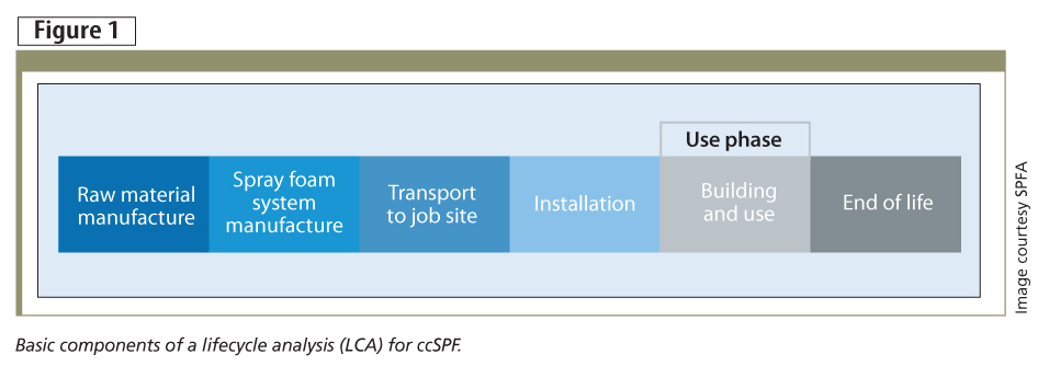 Basic components of a lifecycle analysis (LCA) for ccSPF.