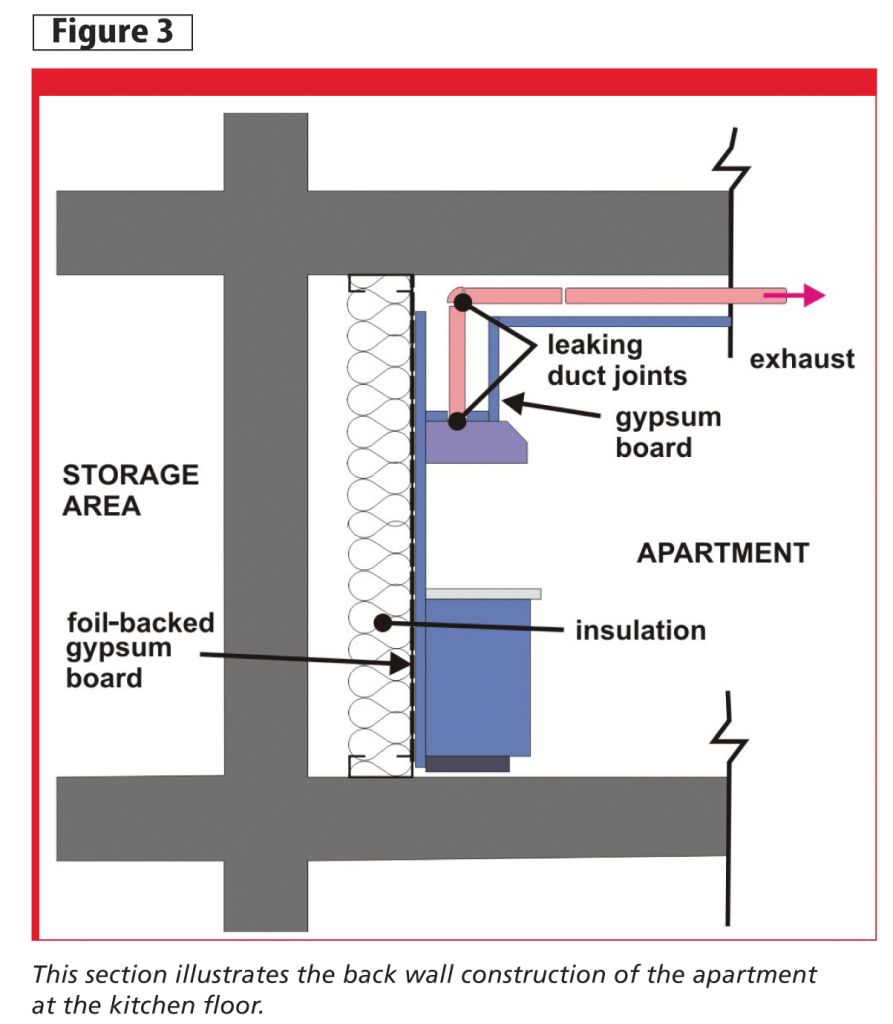 The living quarters of the apartment building are separated from storage areas by a concrete firewall. These storage areas not heated in the winter.