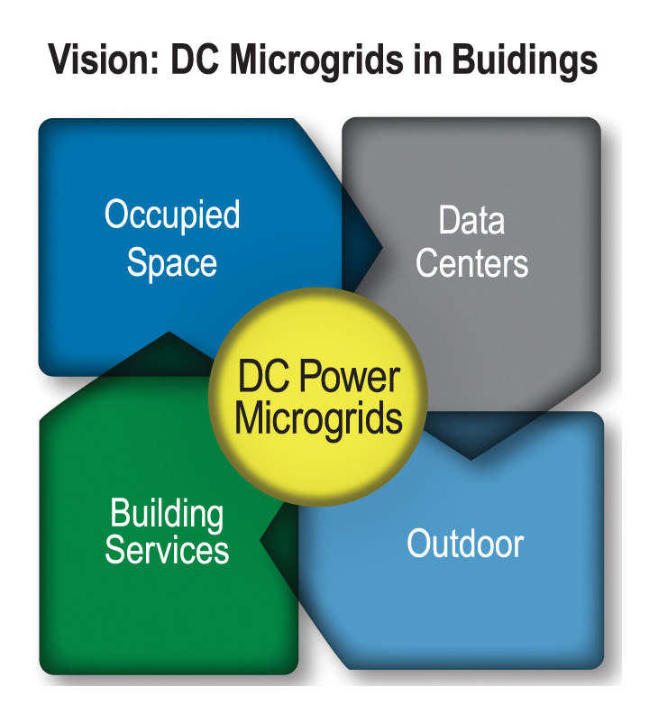Shown above and at left are examples of new microgrid power distribution topologies in buildings.