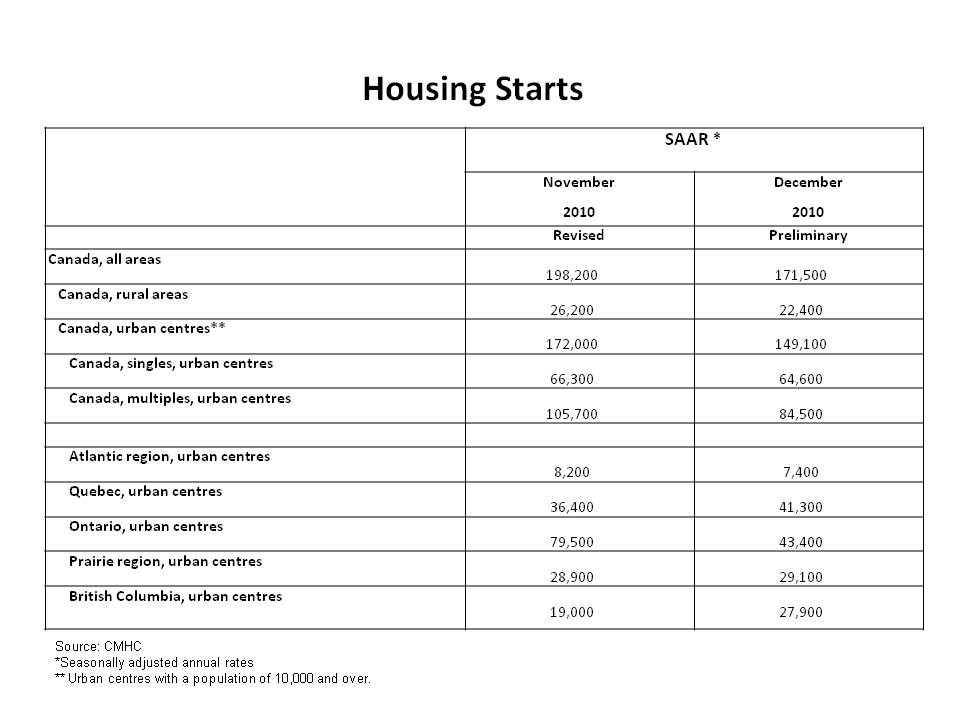 Housing starts table 2