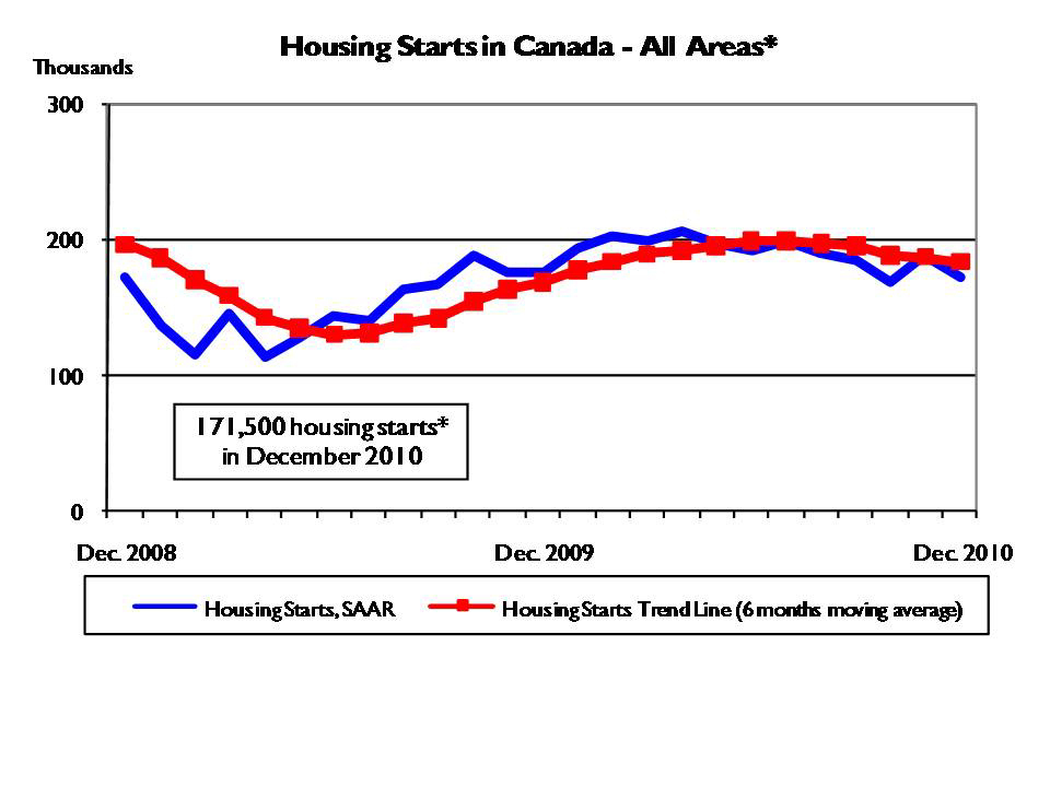Housing starts table