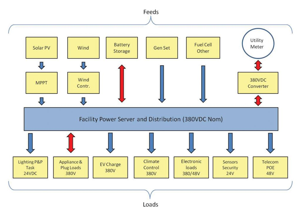 New Microgrid Power Distribution Topologies in Buildings