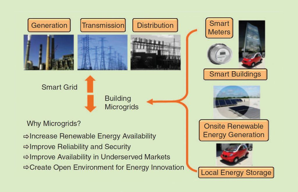 Pictogram of macro grid-to-microgrid interconnection.