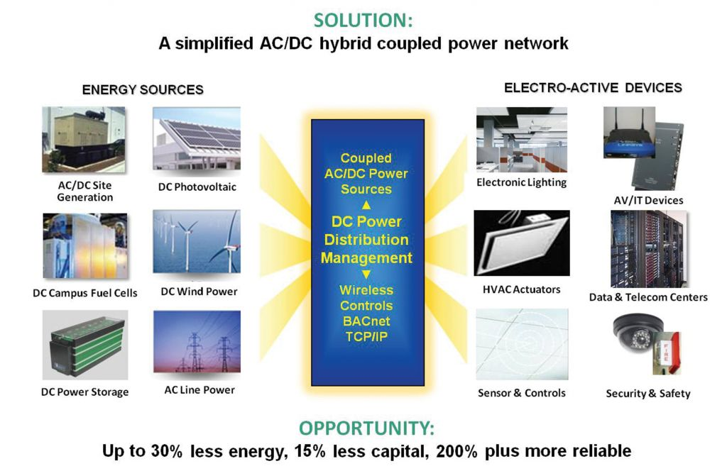 Solution-A Simplified ACDC Hybrid Coupled Power Network