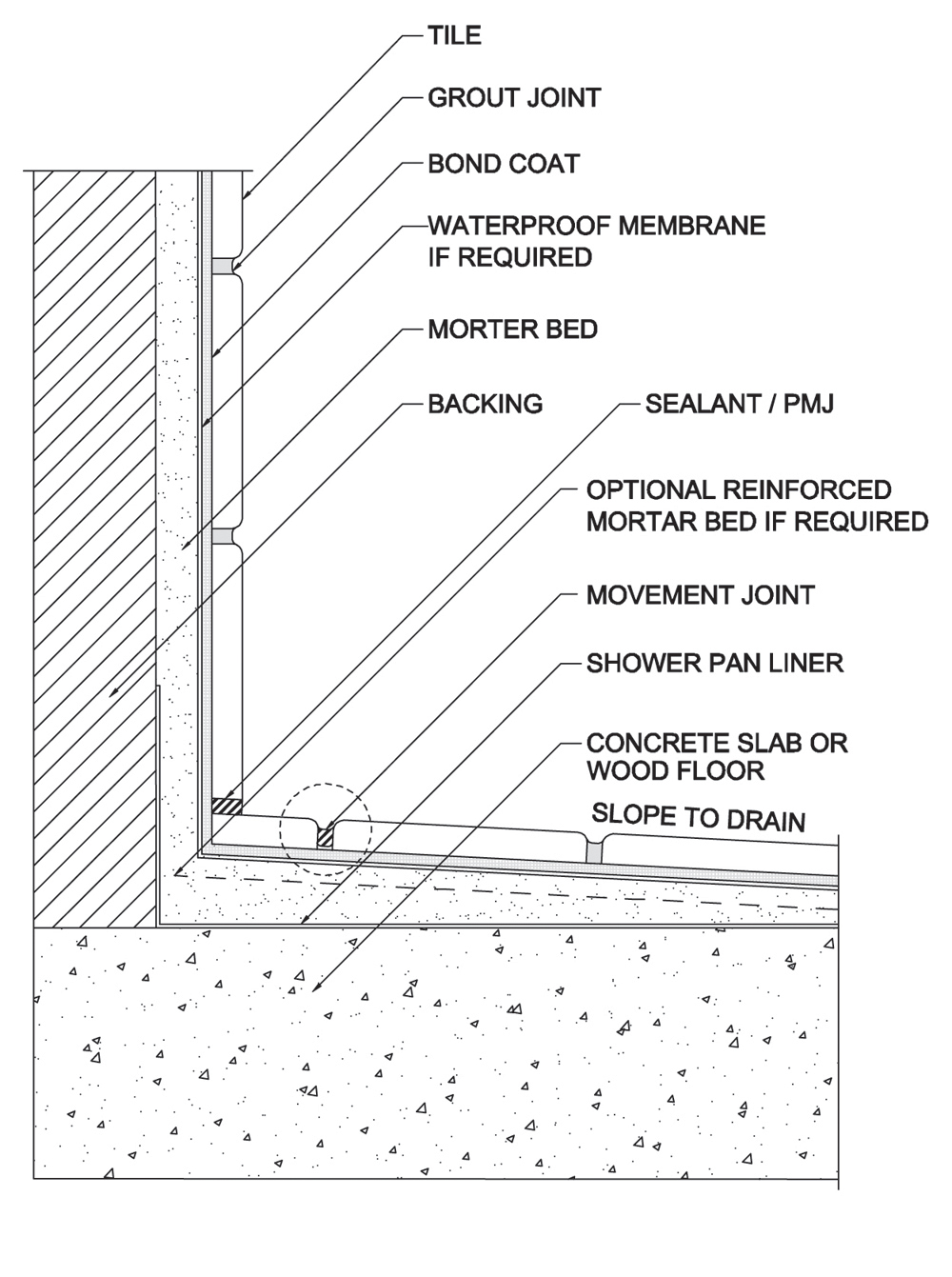 Tile and stone waterproofing design - Construction Canada