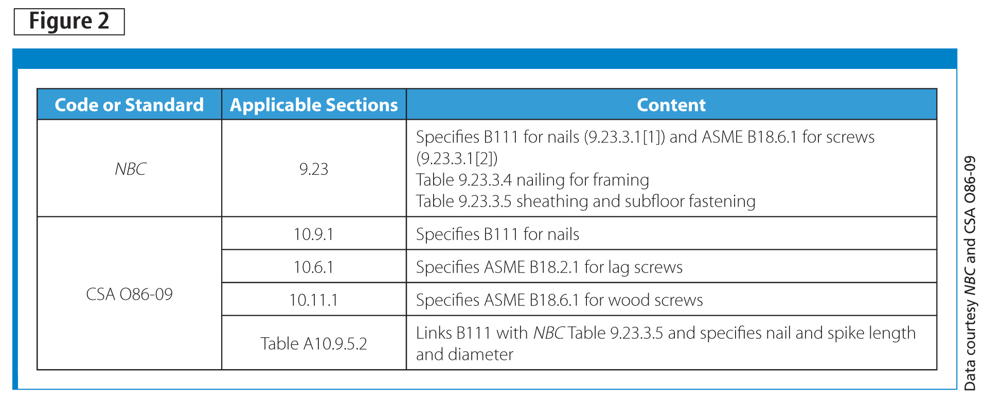 Codes and standards specifying nails and screws for wood-frame construction. Data courtesy NBC and CSA O86-09