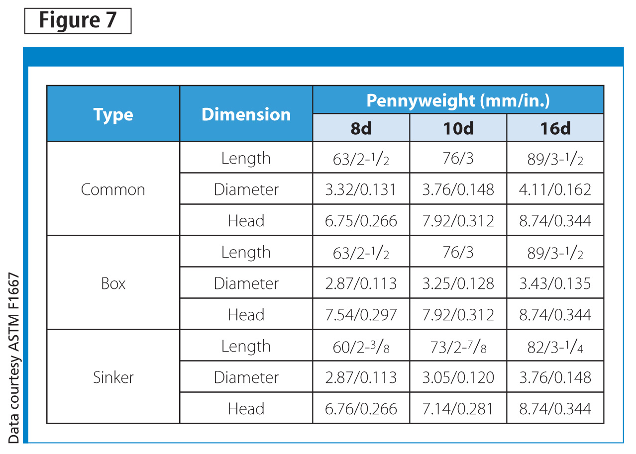 Nails and their dimensions by construction pennyweight as per ASTM F1667.