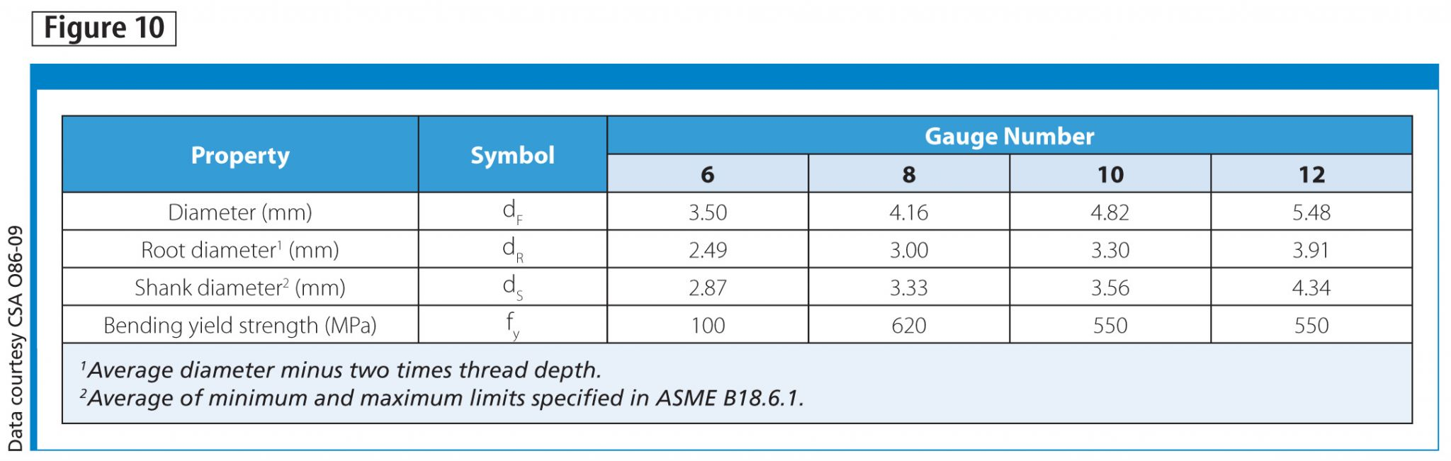 Requirements for ASME wood screws cited in CSA O86-09, Table 10.11.1.