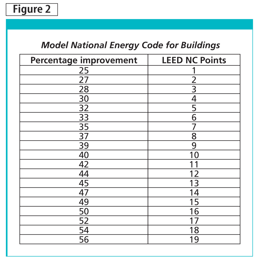 New construction projects targeting LEED points in the Energy & Atmosphere (EA) category may require a signifi cant cost improvement in the proposed building performance rating over the Model National Energy Code for Buildings (MNECB). Specifi c percentages based on the number of points targeted are shown here.