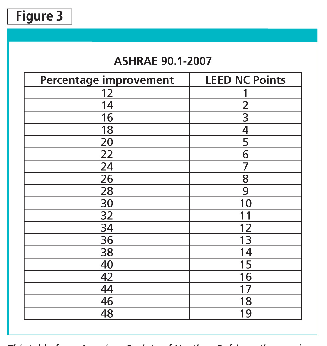 This table from American Society of Heating, Refrigerating, and Air-conditioning Engineers (ASHRAE) 90.1-2007, Energy Standard for Buildings Except Low-rise Residential Buildings, shows the number of LEED points available by percent of cost improvement in proposed building performance rating for new buildings.