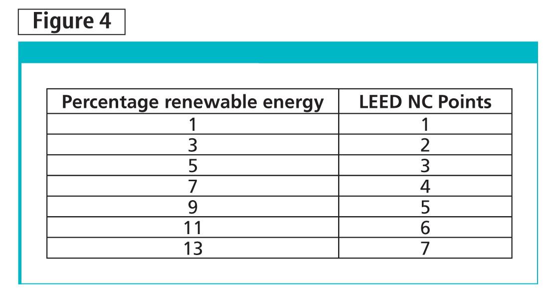 LEED EA Credit 2, Onsite Renewable Energy, awards points for onsite renewable energy savings for new construction.