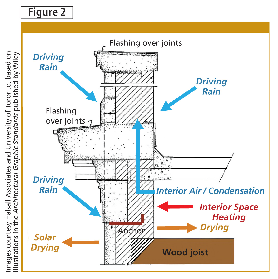 Interior and exterior environmental loads on solid masonry walls typical of pre-World War II construction. Images courtesy Halsall Associates and University of Toronto, based on illustrations in the Architectural Graphic Standards published by Wiley
