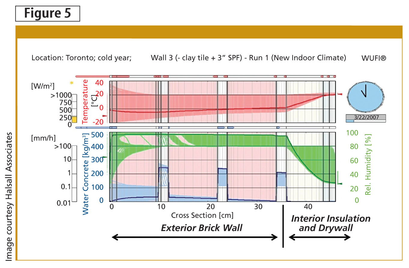 These hygrothermal simulation results come from using the Wärme und Feuchte Instationär (WUFI) software for a brick masonry wall in Toronto after sprayed polyurethane foam (SPF) insulation is applied directly to the interior side of the brick. Input parameters are derived from material databases and/or calibrated by physical testing on materials in the wall. After 'exposing' the wall section to a year of typical climate conditions in the software model, expected values for temperature, water content, and relative humidity (RH) within the wall section are plotted. The values are then compared to the materials' ability to resist deterioration.