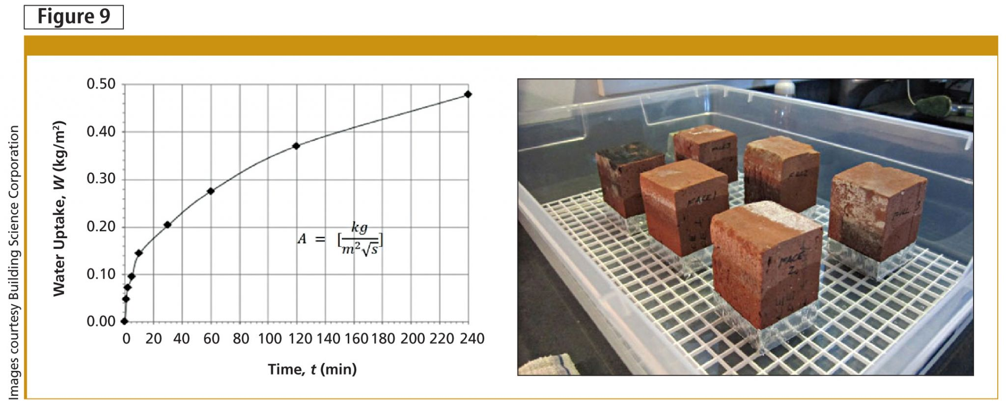 Brick ends are submersed in water, and the amount of absorbed water is weighed over time. The A-value is the slope of the initial portion of the plot and characterizes moisture transport through a brick sample.