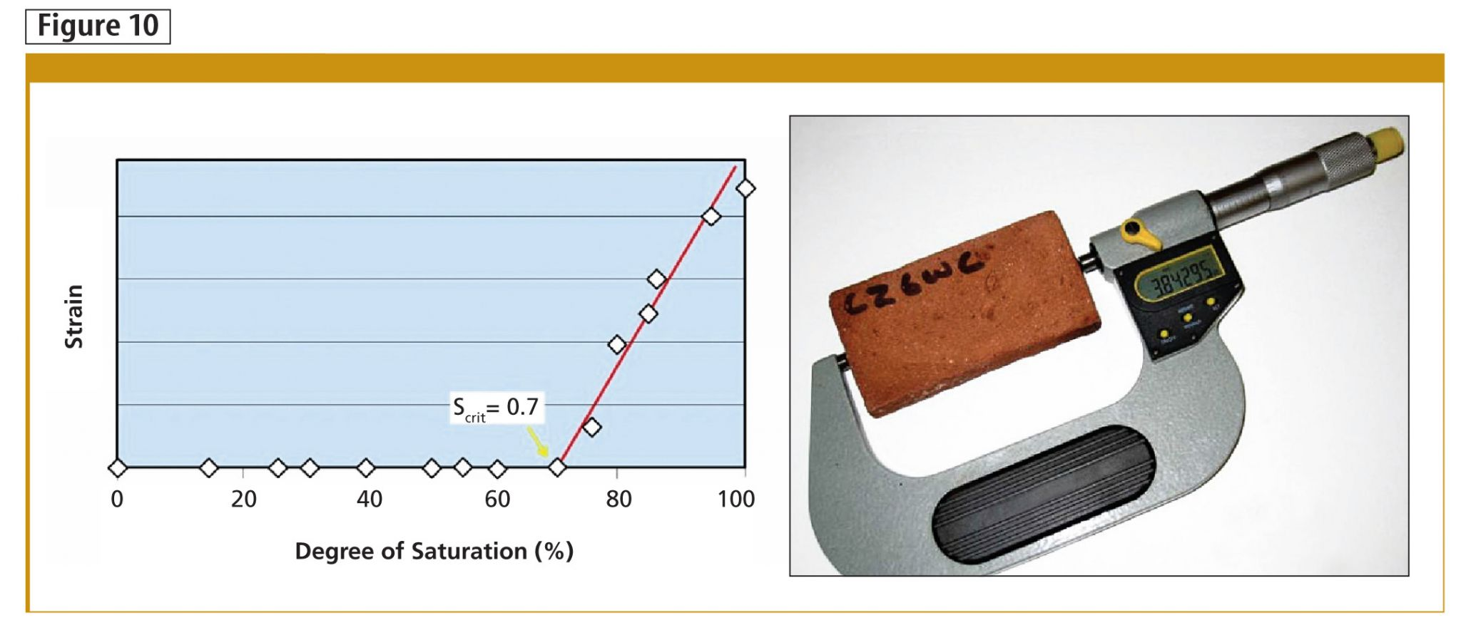 Frost dilatometry testing indicates the degree of saturation when a brick exhibits freeze-thaw deterioration.