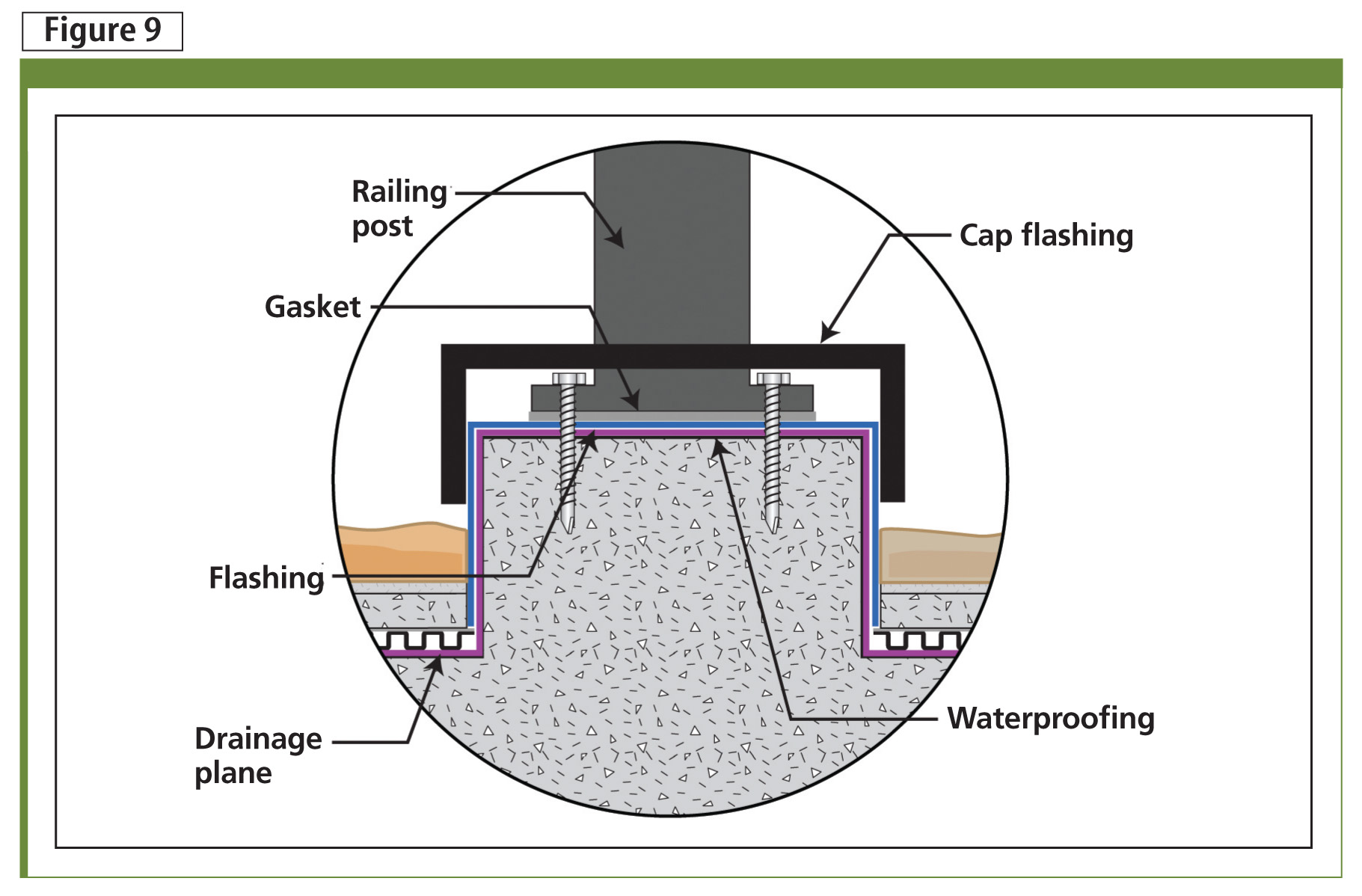 The structural deck design should have had pedestal curbs built in and up past the top surface of the stone overlayment; further, these components should have been part of the waterproofi ng.