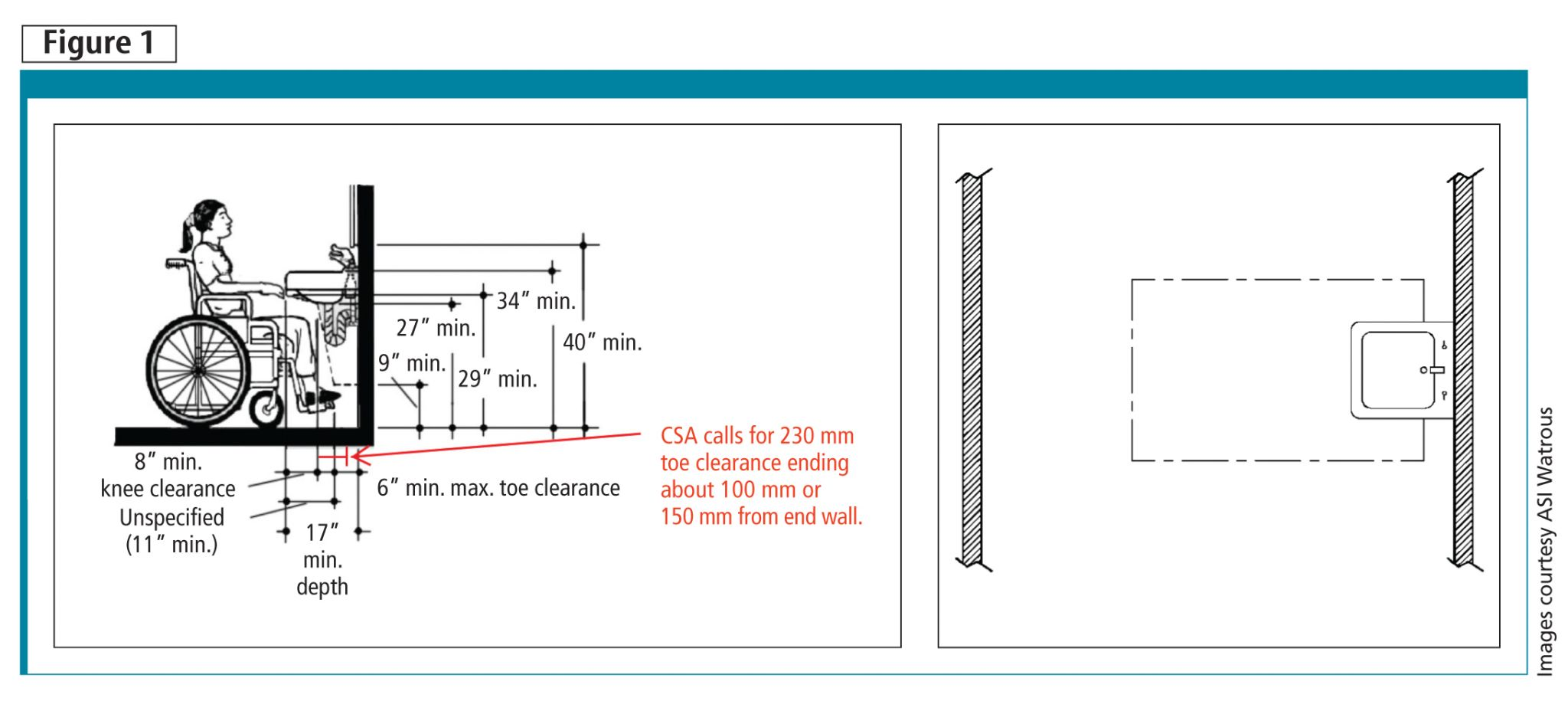 Ada Lavatory Knee Space a practical guide to barrier-free washrooms - construction canada