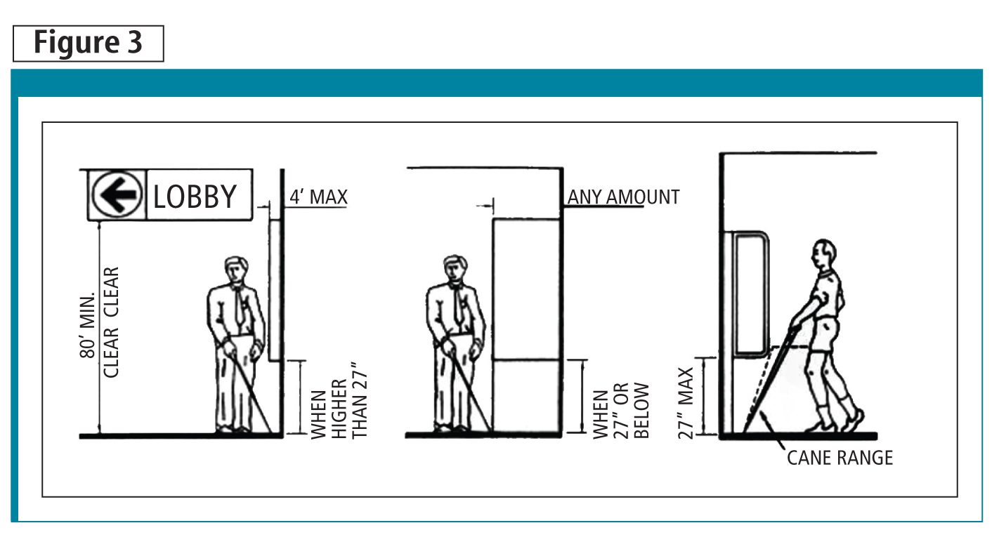 Objects mounted on columns, walls, or freestanding supports less than 2030 mm (80 in.) above the fi nished fl oor (AFF) cannot protrude beyond 100 mm (4 in.) horizontally from the wall into the accessible route. There are exceptions for cane-detectable objects.