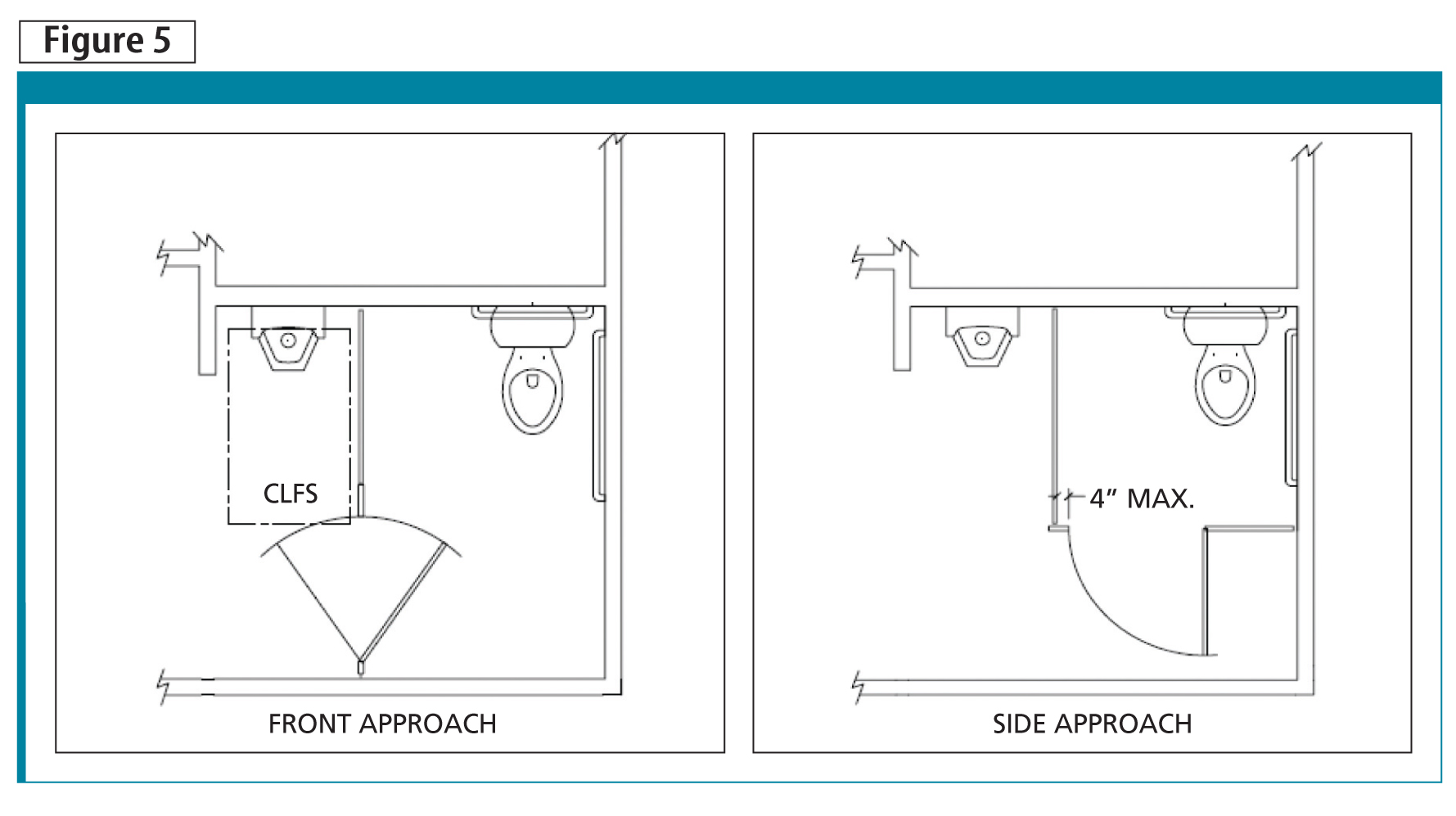 dimensions of a disabled toilet. In terms of a side approach  people in wheelchairs require additional manoeuvring to access the A practical guide barrier free washrooms Construction Canada