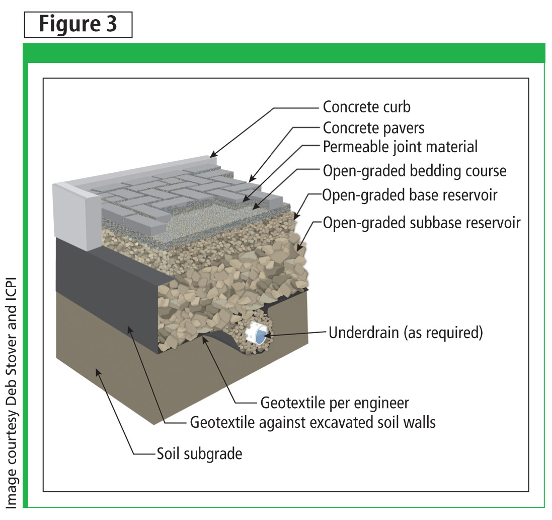 Low Impact Development Concrete Options For Porous