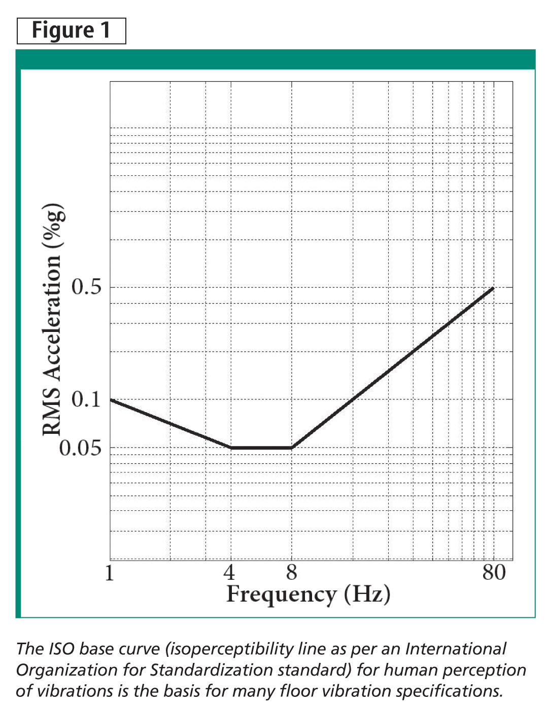 rms construction noise and vibration guideline