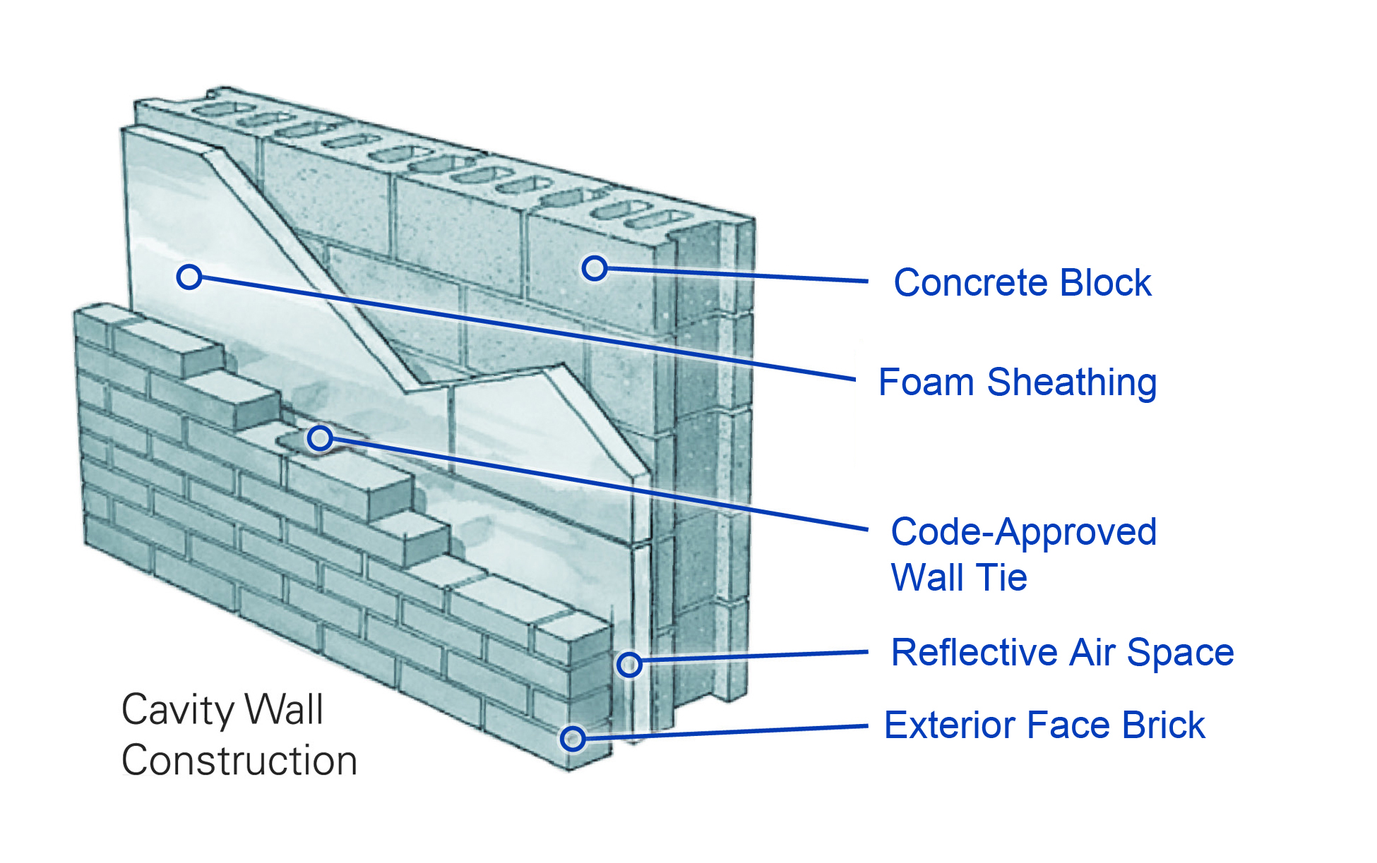 Jm wall withcallouts nojm cmyk construction canada for Stone wall insulation