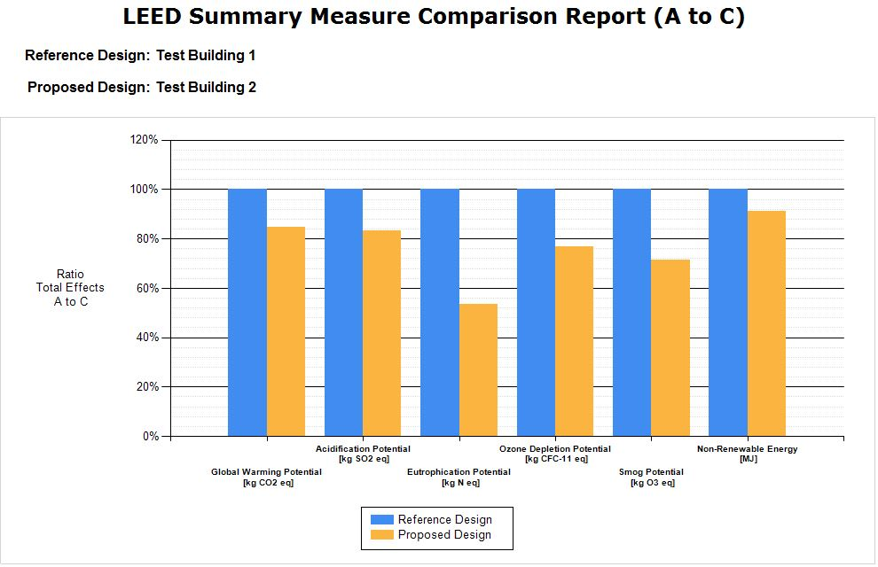 This demonstrates one of more than 100 reports the Impact Estimator is capable of generating, the Leadership in Energy and Environmental Design (LEED) Summary Measure Comparison Report illustrates the reduced environmental impact of a proposed design over a reference building, making the lifecycle assessment (LCA) credits easy to achieve. Image courtesy Athena Sustainable Materials Institute