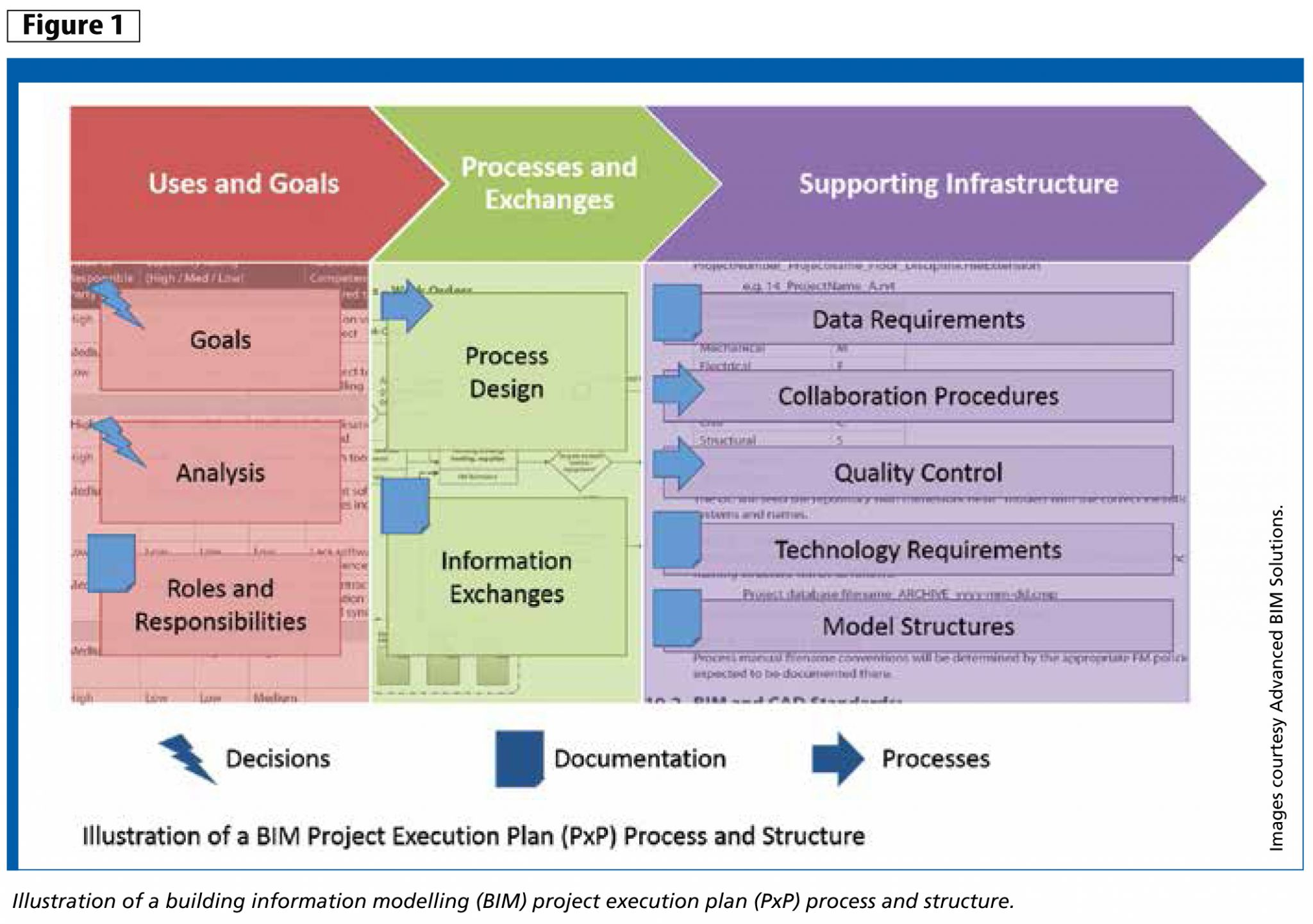 BIM PxP: Knowing the execution plan essentials | Construction Canada