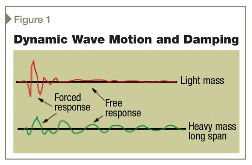 This graphic demonstrates how added mass reduces damping.