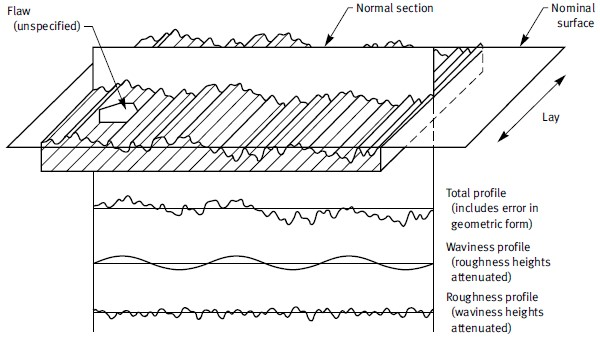 Schematic Diagram of Surface Characteristics - Construction Canada on