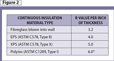 Specifying Polyiso For Continuous Insulation In Walls