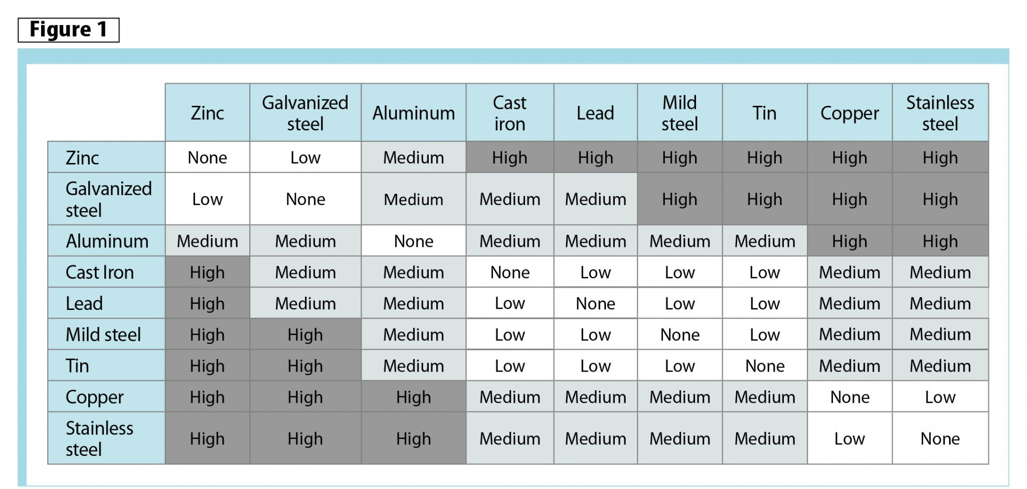 galvanic corrosion Galvanic series chart in the galvanic series chart below, any element to the left of the alloy you want to protect is anodic to it and can protect its sacrificially, while any element to the right is cathodic to it and can cause it to corrode galvanically.