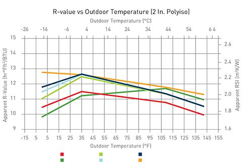 Figure 1 (Pg 33) R-value vs. Outdoor Temp