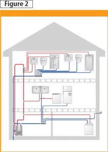 This hot-water distribution system uses a small recirculation system and has short branch pipes to the fixtures. Image courtesy HeatLink Canada
