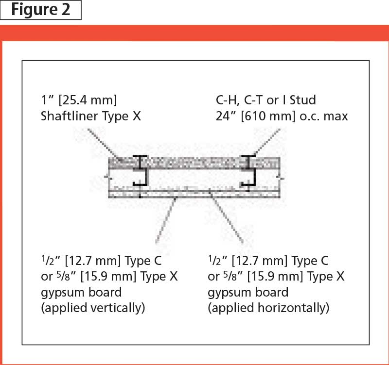 An introduction to gypsum shaftwall systems page 2 of 2 for 1 hour fire door specification